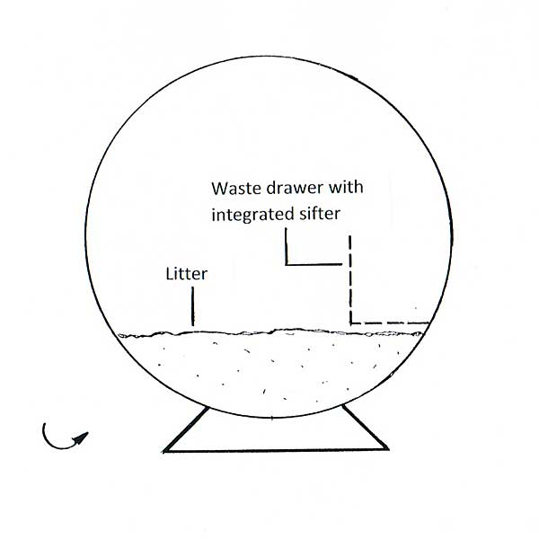 Self-cleaning litter box, circular design - schematic illustration